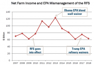 Net Farm Income & EPA Mismanagement of RFS
