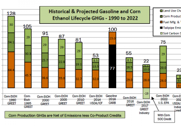 Historical & Projected Gasoline & Corn Ethanol Lifecycle GHGs