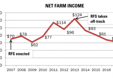 Rural Economy Depends on Strong RFS