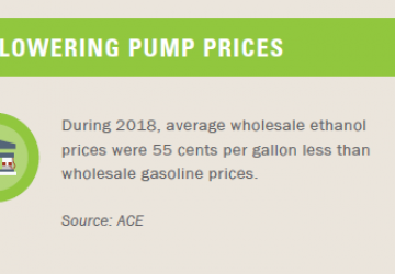 RFS Lowering Pump Prices