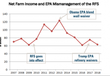 Net Farm Income & EPA Mismanagement of the RFS