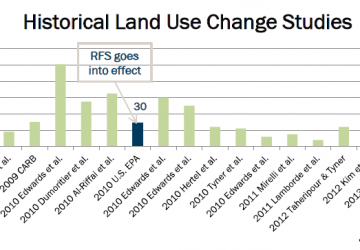 Historical Land Use Change Studies