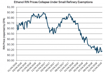 Ethanol RIN $ Collapse from SREs