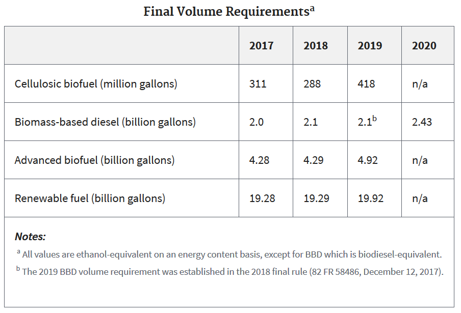 ACE statement on final RFS volumes for 2019